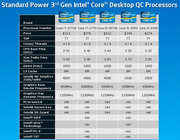 Какую видеокарту купить для i5 3450 купить видеокарту geforce цены