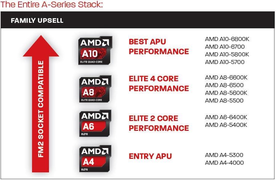 семейство процессоров AMD