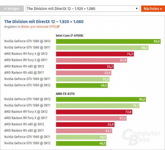 AMD Radeon RX 480 vs NVIDIA GeForce GTX 1060-1