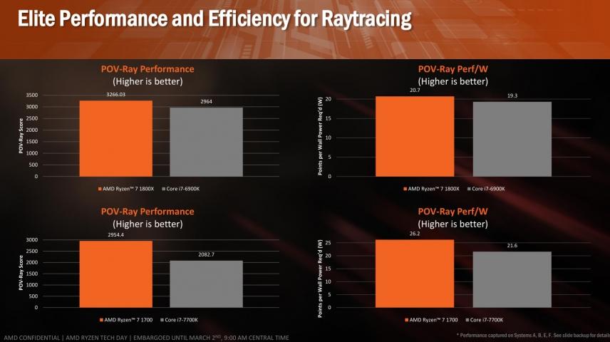 AMD Ryzen-7
