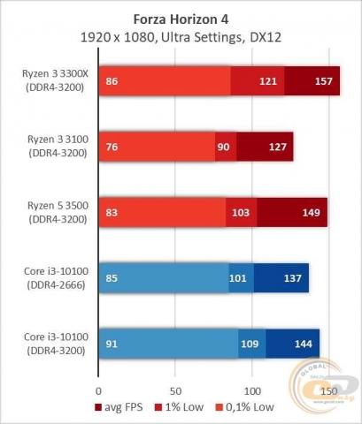 AMD Ryzen 3 3300X-2