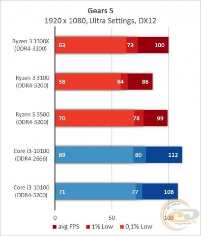 AMD Ryzen 3 3300X-4