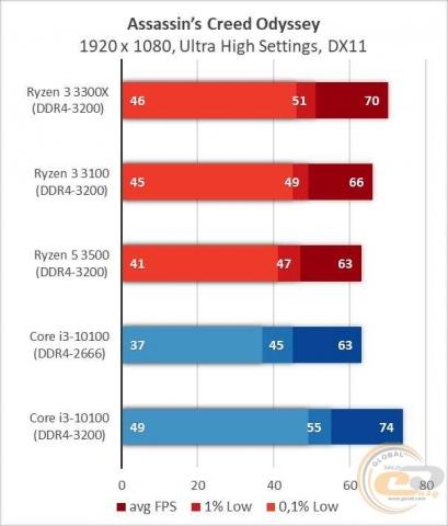 AMD Ryzen 3 3300X-6