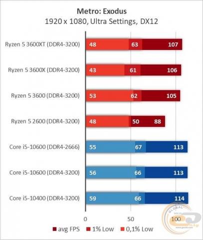 AMD Ryzen 5 3600XT-1