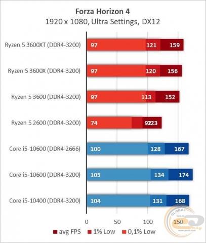 AMD Ryzen 5 3600XT-2
