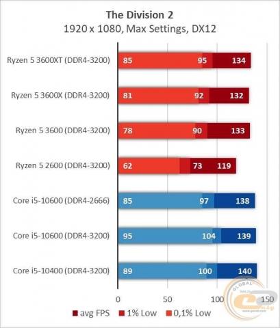 AMD Ryzen 5 3600XT-3