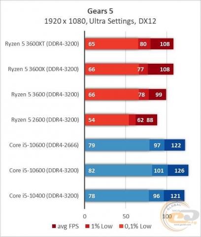 AMD Ryzen 5 3600XT-4