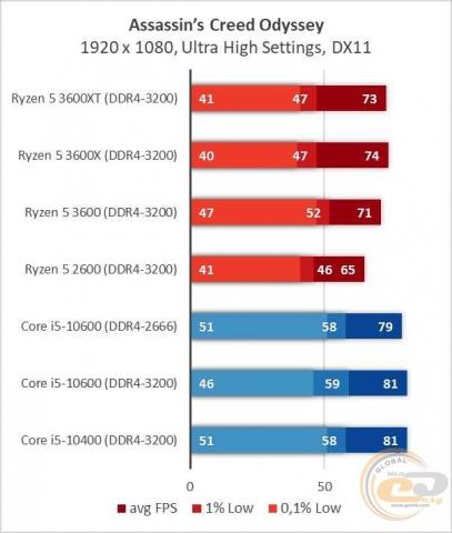 AMD Ryzen 5 3600XT-6