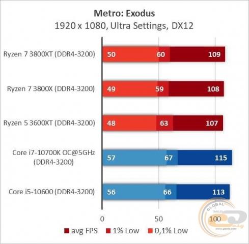 AMD Ryzen 7 3800XT-1
