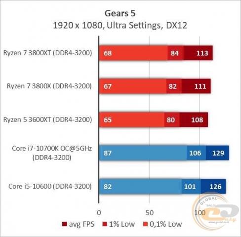 AMD Ryzen 7 3800XT-4