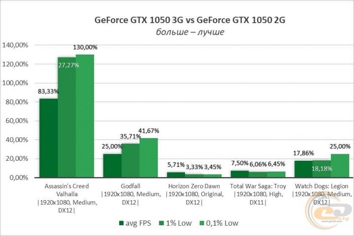 GeForce GTX 1050-7