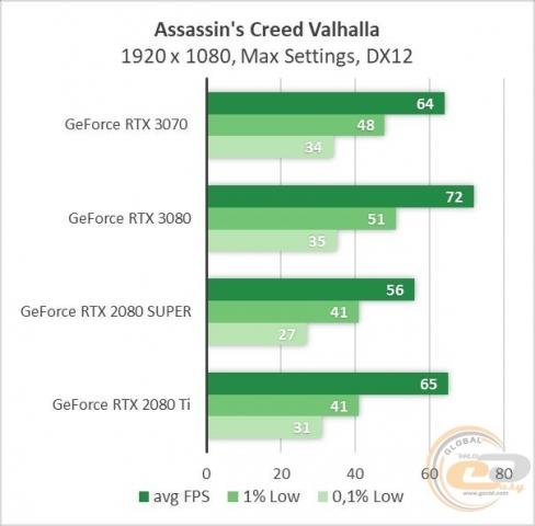 GeForce RTX 3070-4
