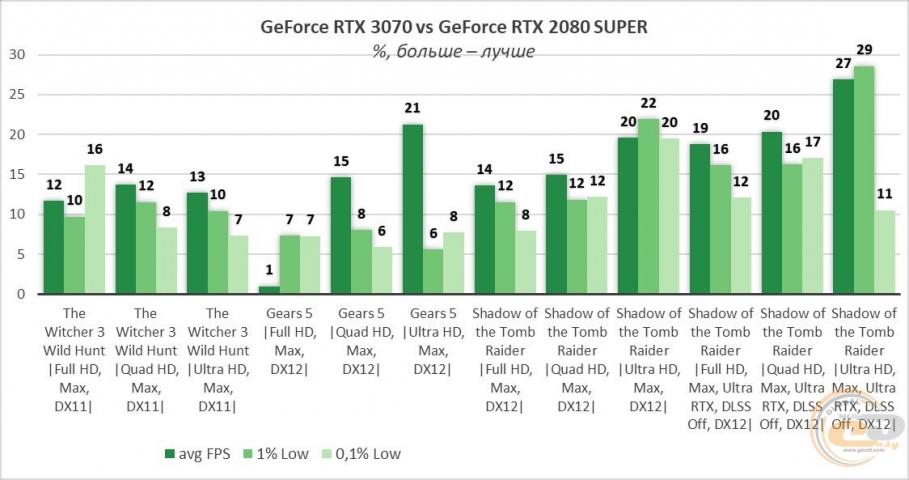 GeForce RTX 3070-9