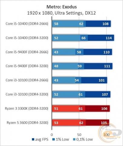 Intel Core i5-10400-3
