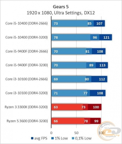 Intel Core i5-10400-6