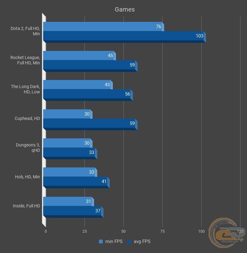 World of Tanks Intel HD Graphics 530 - Negi