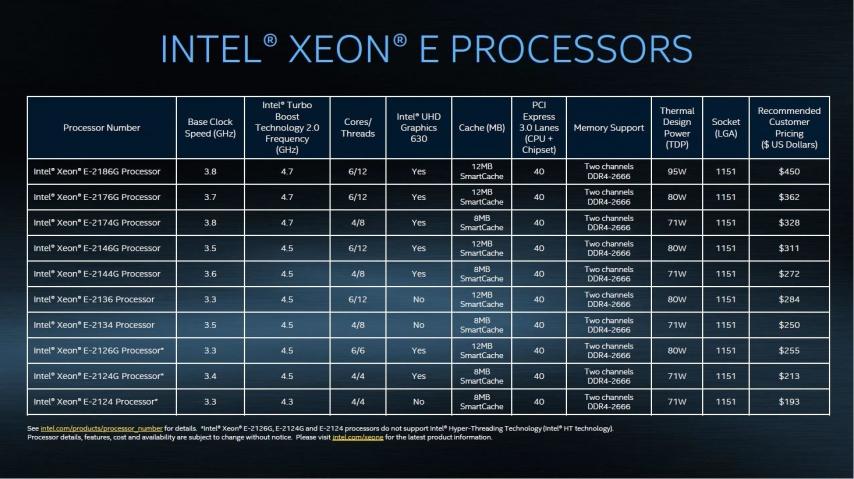 Intel Xeon E-2100