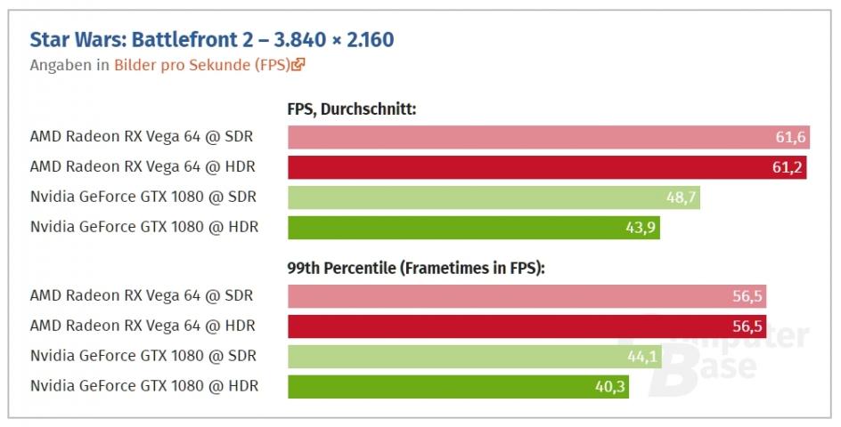 NVIDIA AMD HDR