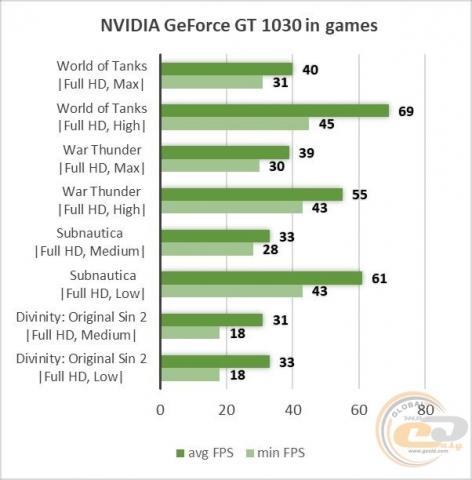 NVIDIA GeForce GT 1030-1