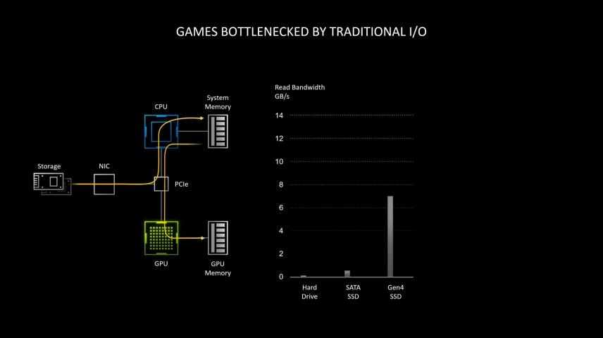 NVIDIA GeForce RTX 3080-4