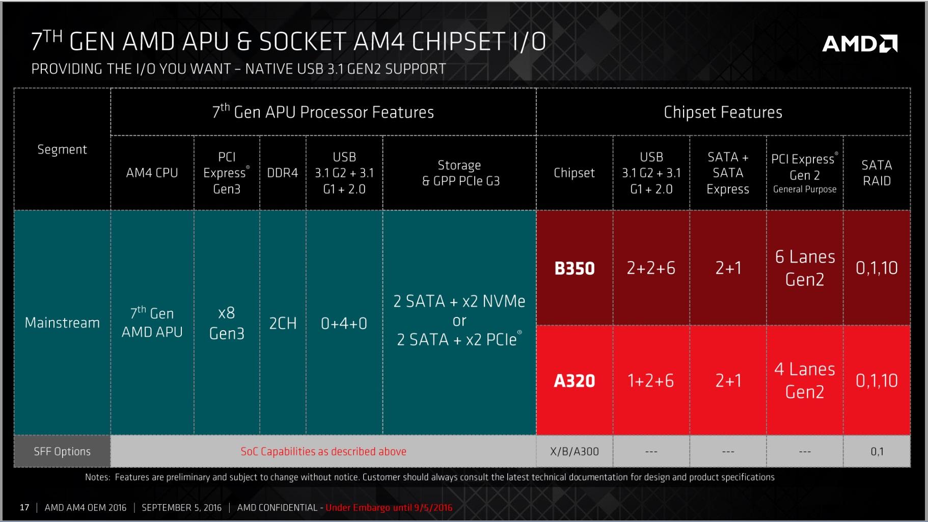 выход нового процессора от амд зен