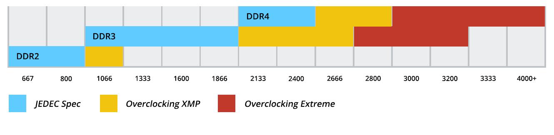 С памятью DDR4 сейчас