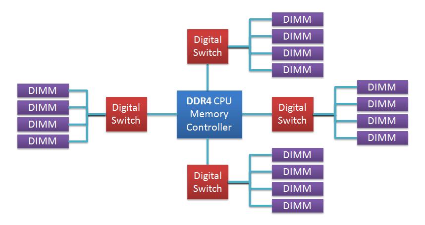 Разъемы в оперативной памяти DDR2 и у DDR3