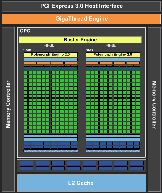 Тест Видеокарты Nvidia Gt640 2Gb